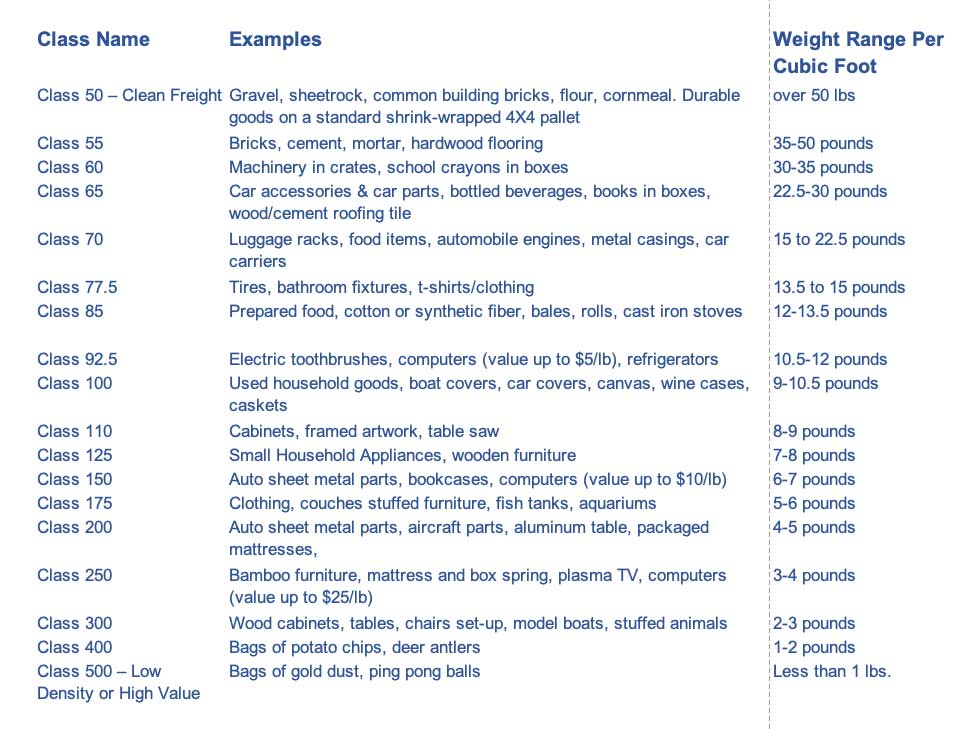 Freight Class Examples